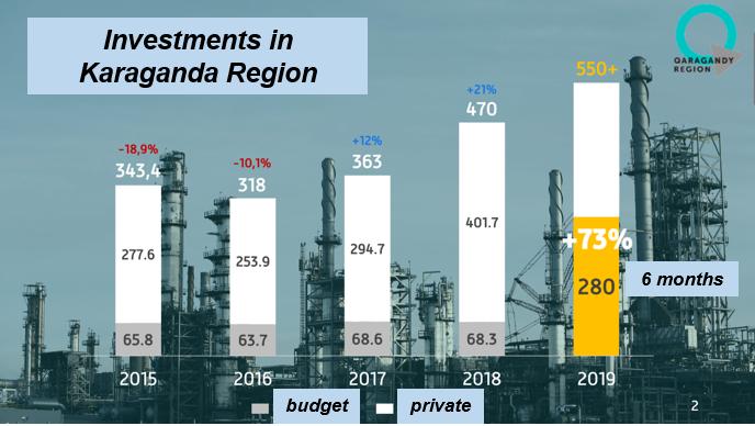 a26a95a8506e85603a53163824f35ce3 - $139 млн в металлургии, проекты по возобновляемым источникам энергии запустил в Карагандинской области