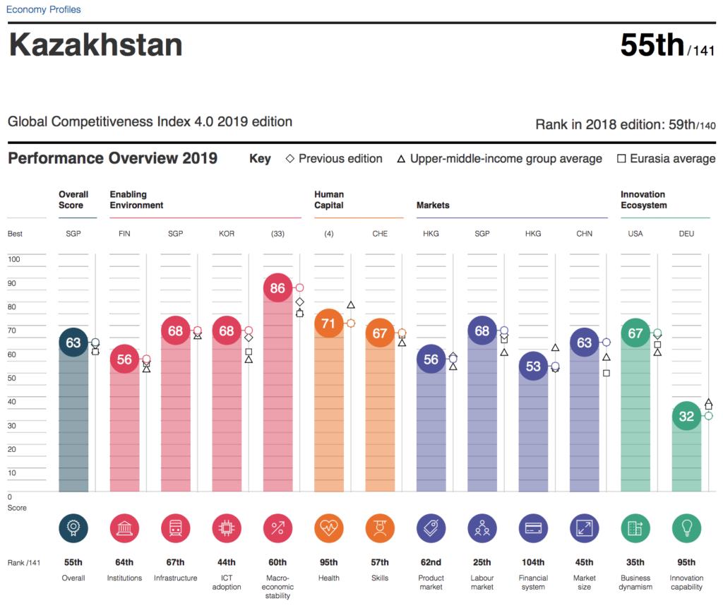 Kazakhstans indicators 1024x868 - Казахстан занимает 55-е место в Глобальном индексе конкурентоспособности, поднимается на четыре позиции