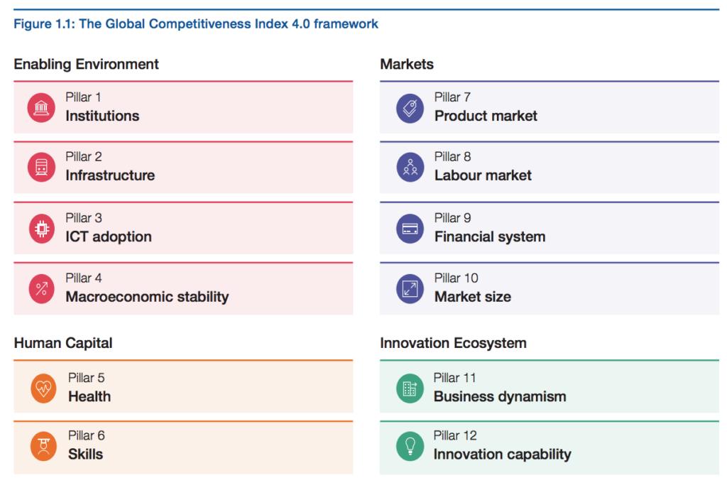 The Global Competitiveness Index 4.0 framework 1024x704 - Казахстан занимает 55-е место в Глобальном индексе конкурентоспособности, поднимается на четыре позиции