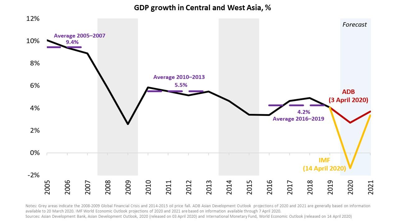 CWRD chart - Азиатский Банк Развития вышел с мрачный прогноз экономического роста в Центральной Азии снизится до 2,8 процента